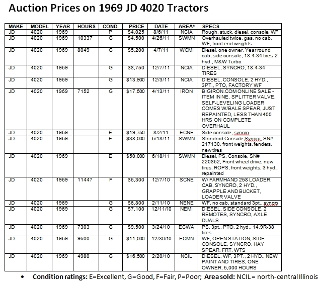 JD4020-1969-prices.jpg
