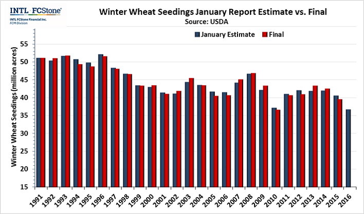 1-19-16 USDA Winter Wheat seedings.png