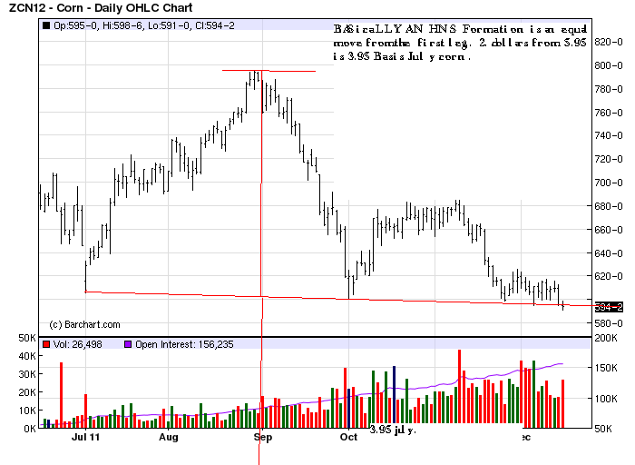 july corn H an S formation.png