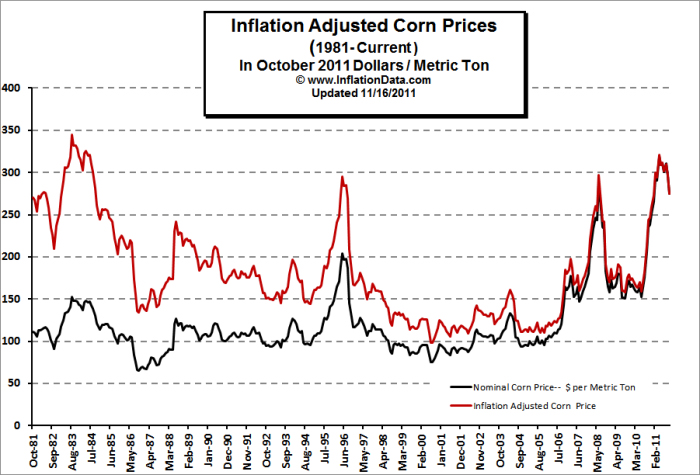 inflation_adjusted_corn_price.jpg