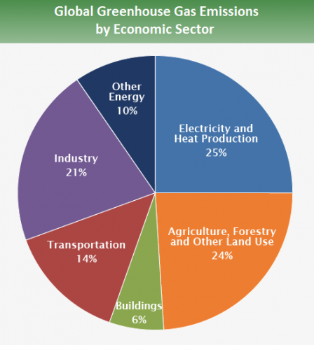 global_emissions_sector_2015.png