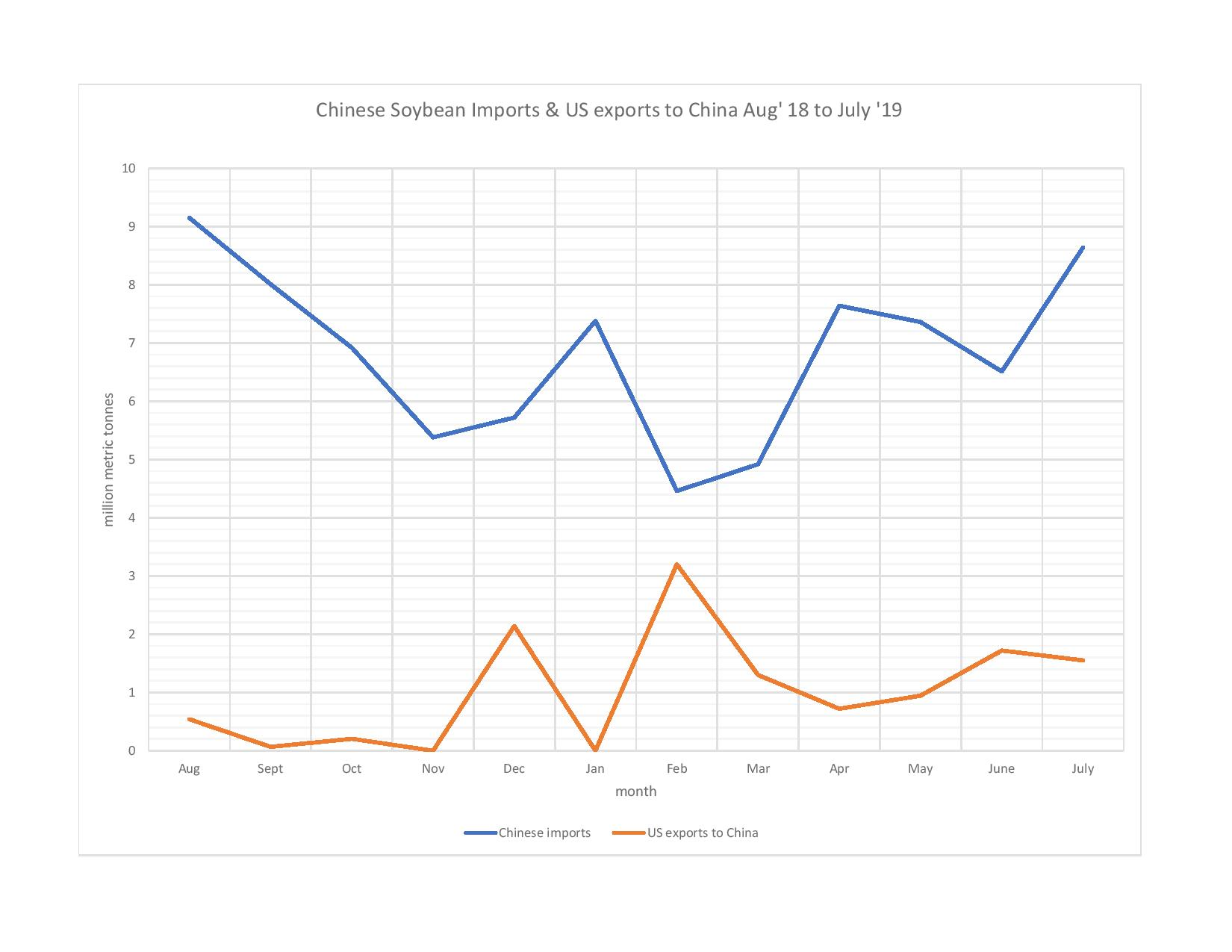 Chinese soybean imports-page-001.jpg