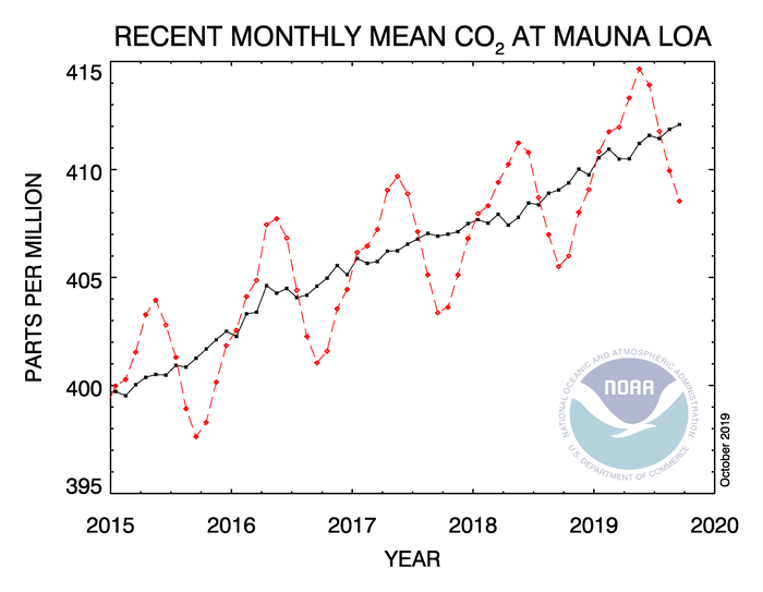 high resolution CO2 seasonal.png
