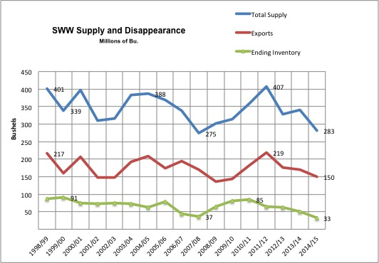 SWW Supply-Disappearance.jpg