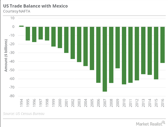 image.pnghttps://marketrealist.imgix.net/uploads/2016/10/US-Mexico-trade-balance.png?w=660&fit=max&auto=format