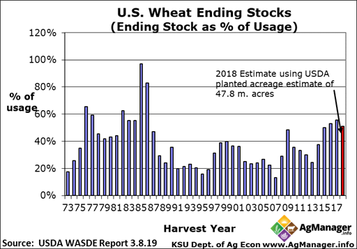 Wheat Annual Balance Sheet_22519_image003_0.png