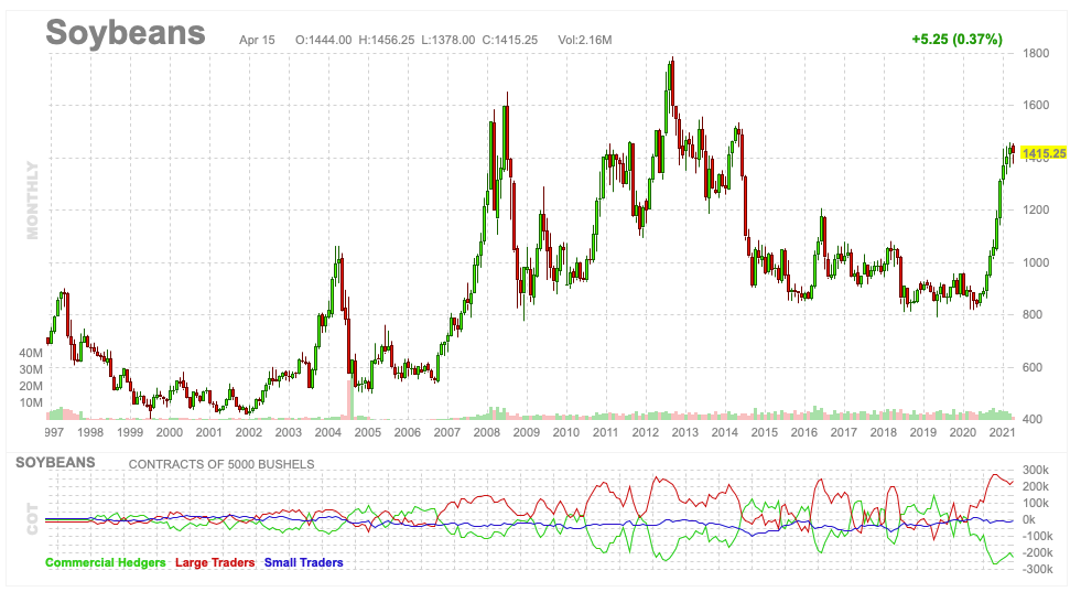 Monthly Soybean chart