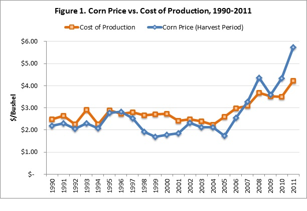 CornPricevsCostofProduction1990-2011.jpg