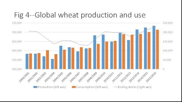 wheat_prod_use_jan2016.jpg