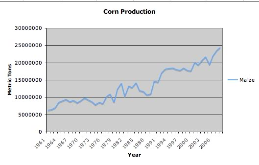 CornProduction.jpg