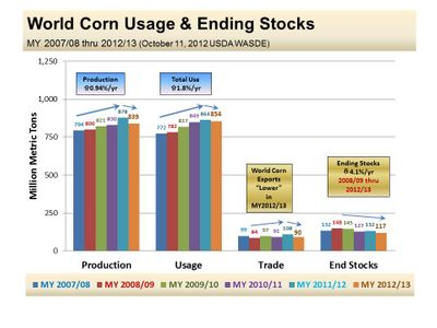 world-corn-use-and-stocks_october-25-20123.jpg