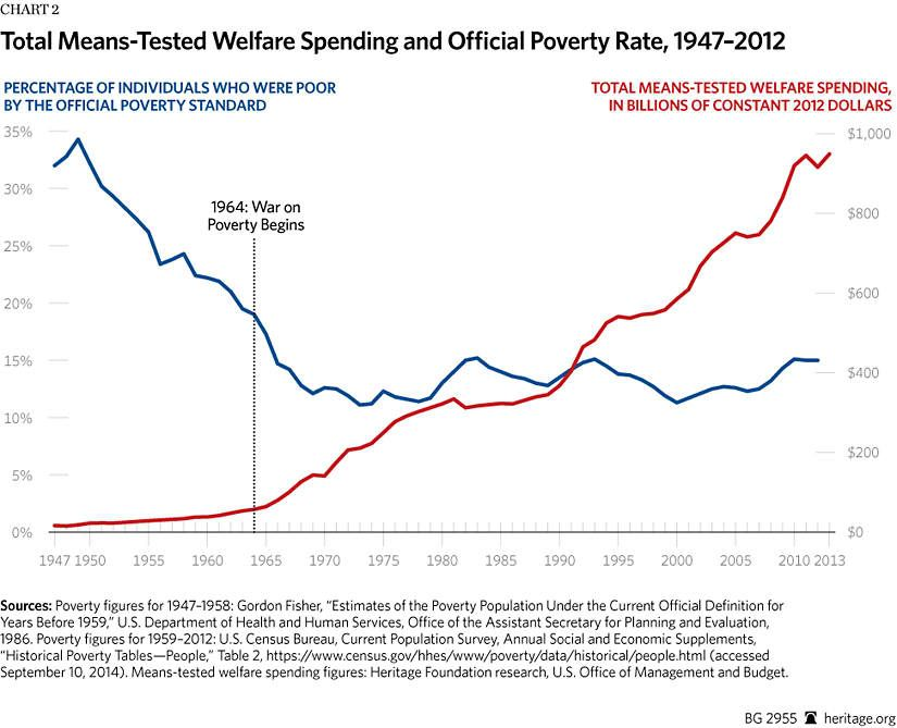 bg-war-on-poverty-50-years-chart-2-825.jpg