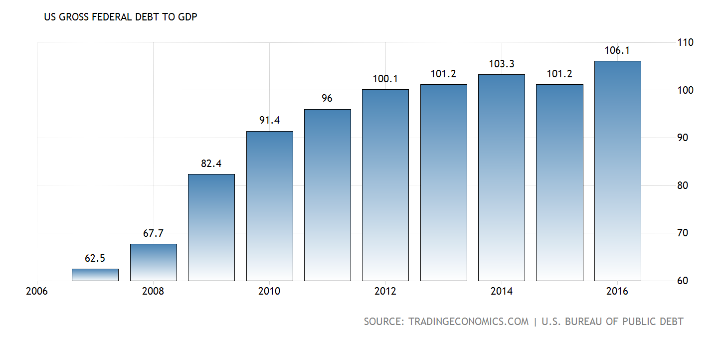 image.pnghttps___d3fy651gv2fhd3.cloudfront.net_charts_united-states-government-debt-to-gdp@2x.png_s=usadebt2gdp&v=201707200904v